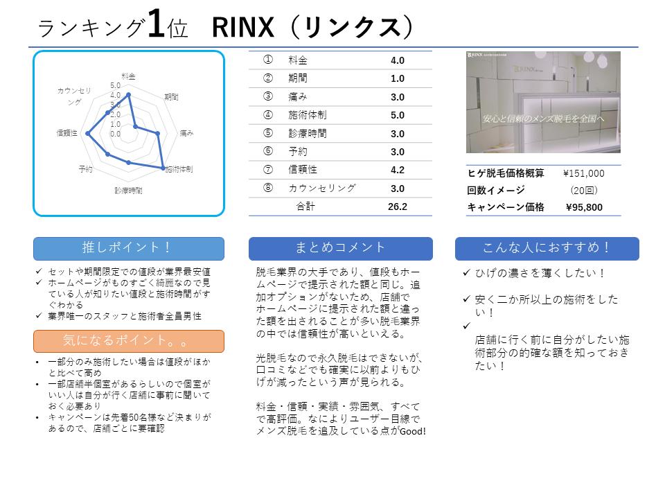 ランキング1位RINX